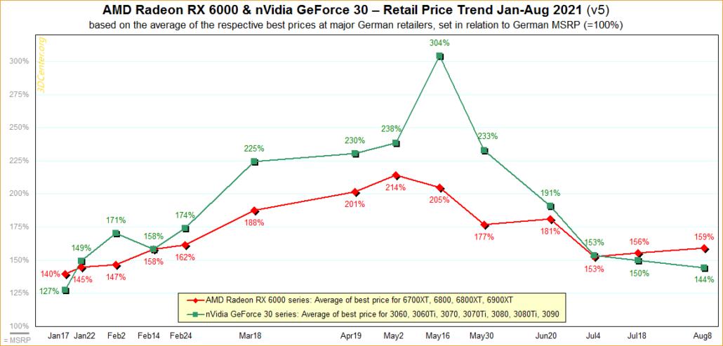 Los precios de las tarjetas gráficas (GPU) NVIDIA GeForce y AMD Radeon se dirigen a principios de agosto de 2021. (Fuente de la imagen: 3DCenter)